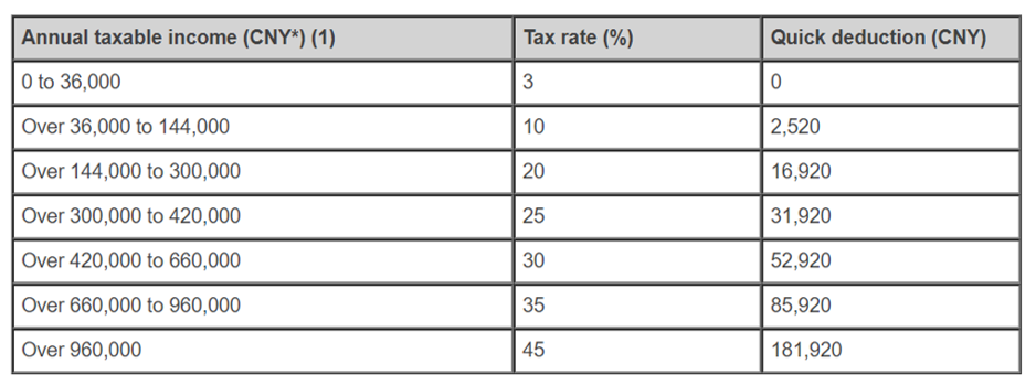 tax rates in China for foreigners